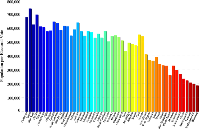 State population per electoral vote for the 50 states and Washington D.C. States are ranked from left to right based on total population. Chart courtesy of Fzxboy.